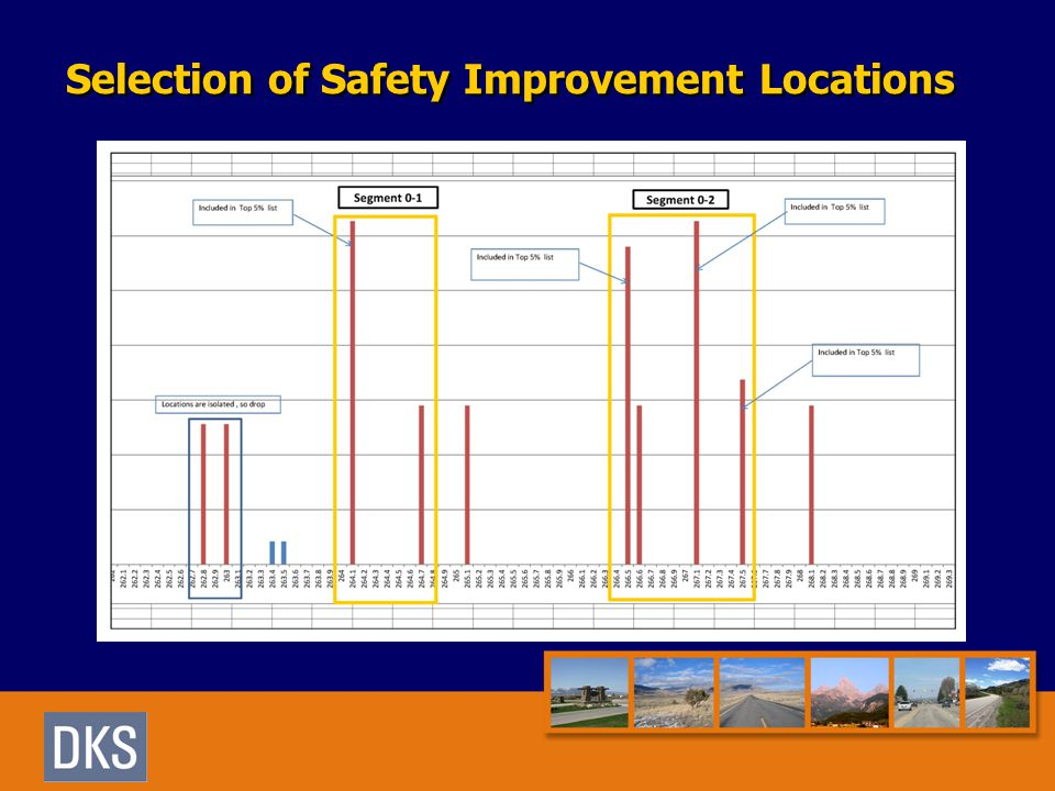 Selection of Safety Improvement Locations