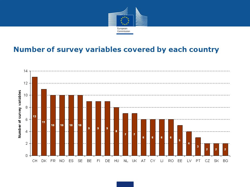 14 Number of survey variables covered by each country