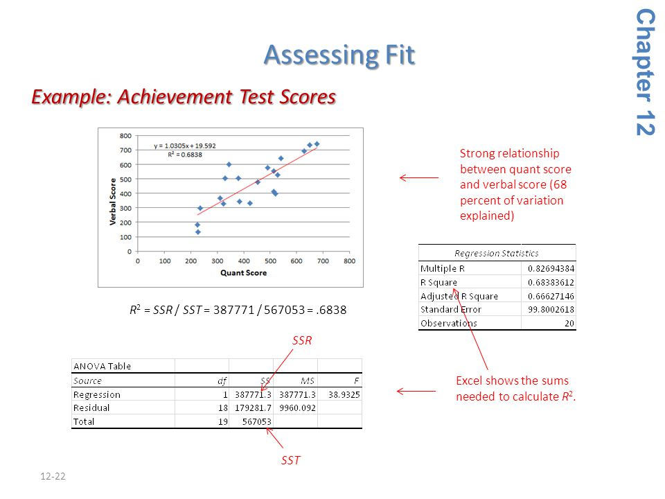 12-22 Example: Achievement Test Scores Example: Achievement Test Scores Chapter 12 Excel shows the sums needed to calculate R 2. Strong relationship b