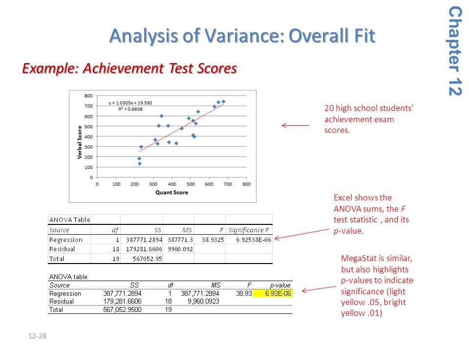 12-28 Example: Achievement Test Scores Example: Achievement Test Scores Chapter 12 Analysis of Variance: Overall Fit MegaStat is similar, but also hig
