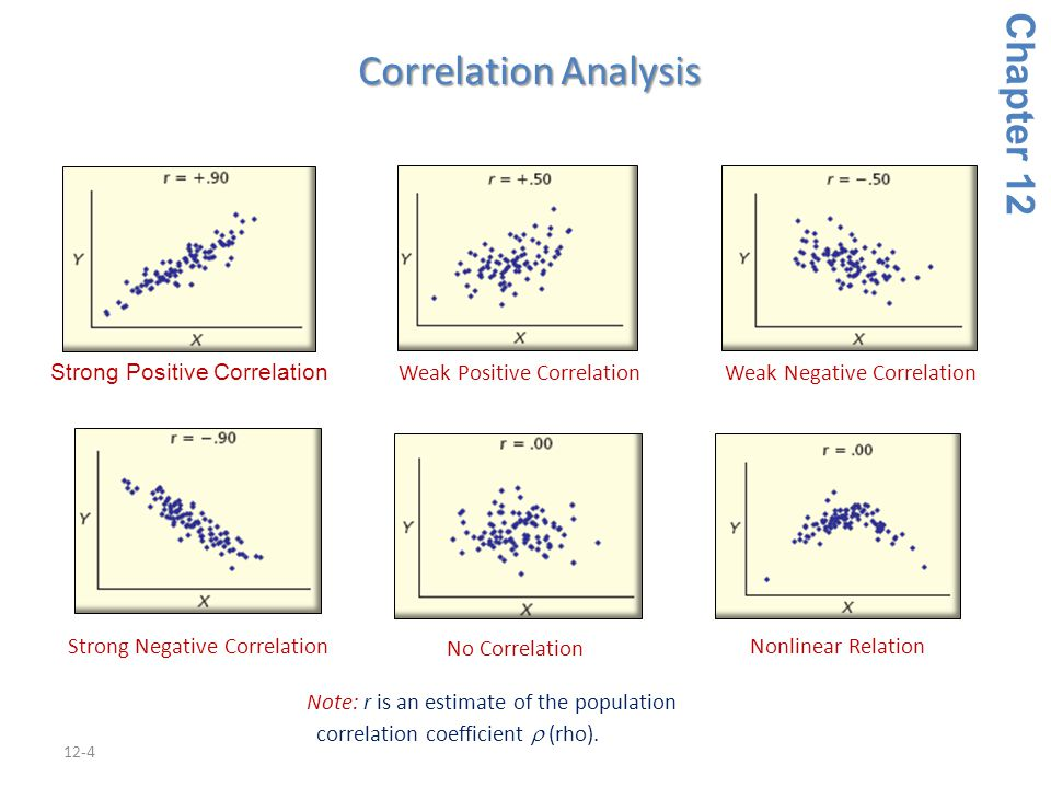 12-4 Strong Positive Correlation Weak Positive CorrelationWeak Negative Correlation Strong Negative Correlation No Correlation Nonlinear Relation Chap