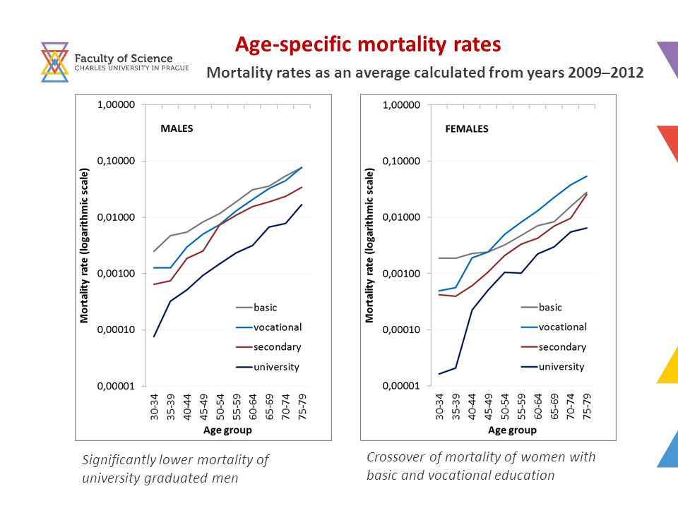 Age-specific mortality rates Mortality rates as an average calculated from years 2009–2012 Crossover of mortality of women with basic and vocational education Significantly lower mortality of university graduated men