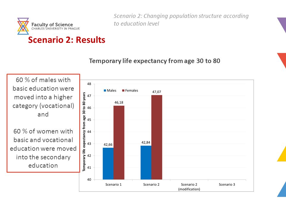 Scenario 2: Results Temporary life expectancy from age 30 to 80 60 % of males with basic education were moved into a higher category (vocational) and 60 % of women with basic and vocational education were moved into the secondary education Scenario 2: Changing population structure according to education level
