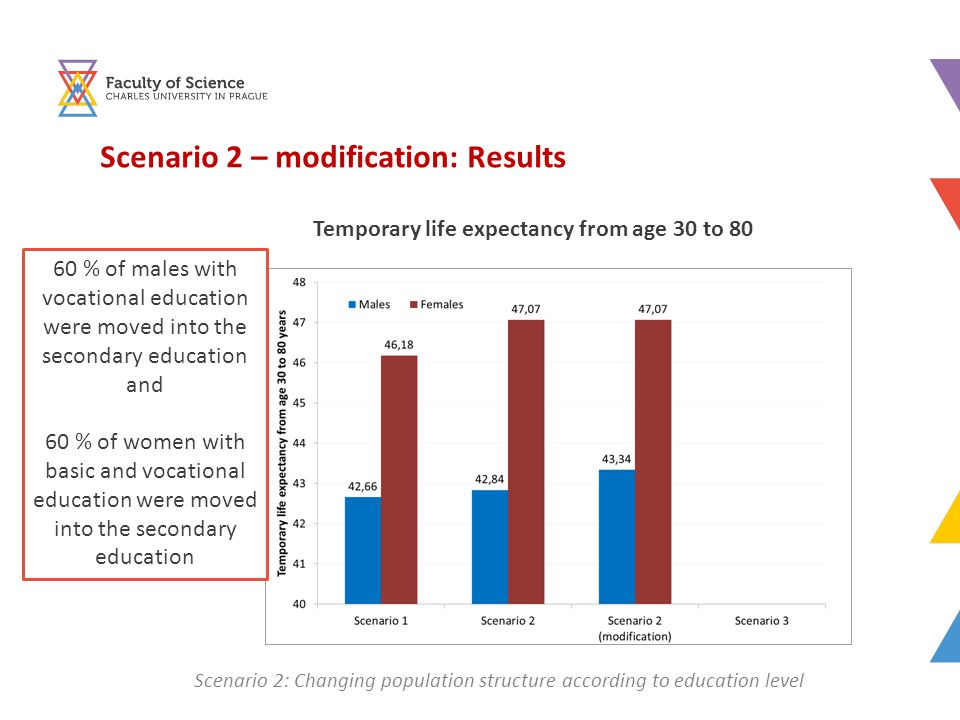 Scenario 2 – modification: Results Temporary life expectancy from age 30 to 80 60 % of males with vocational education were moved into the secondary education and 60 % of women with basic and vocational education were moved into the secondary education Scenario 2: Changing population structure according to education level