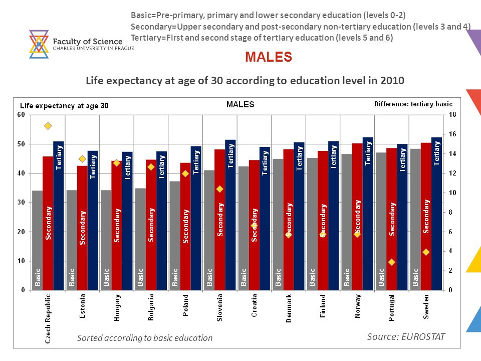 Basic=Pre-primary, primary and lower secondary education (levels 0-2) Secondary=Upper secondary and post-secondary non-tertiary education (levels 3 and 4) Tertiary=First and second stage of tertiary education (levels 5 and 6) Life expectancy at age of 30 according to education level in 2010 MALES Source: EUROSTAT Sorted according to basic education