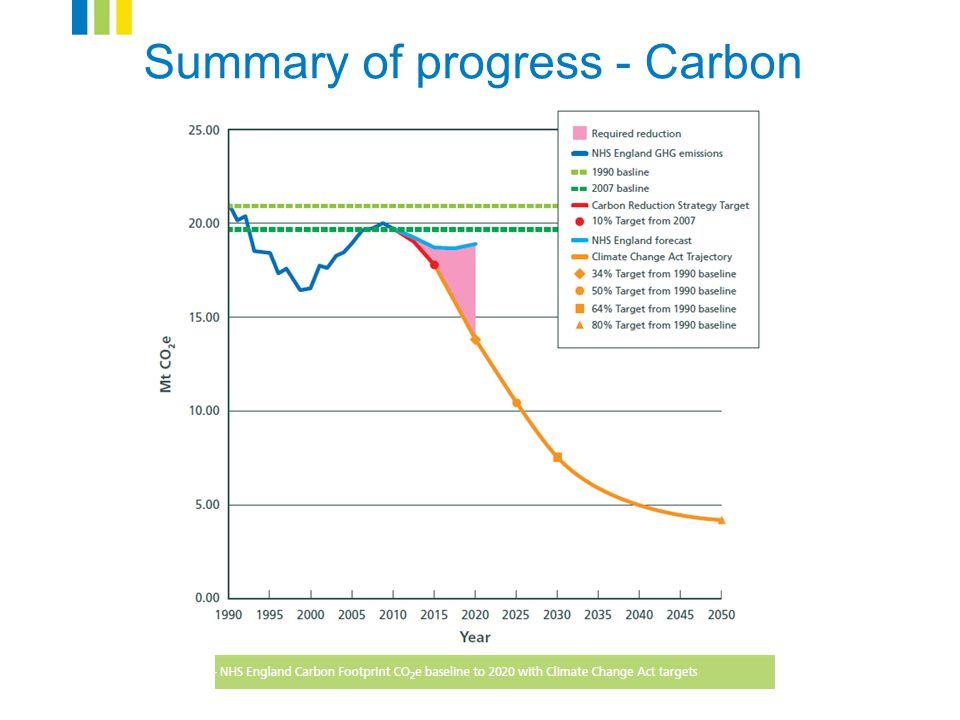 www.sdu.nhs.uk Summary of progress - Carbon