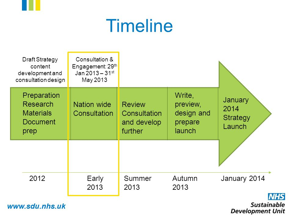 www.sdu.nhs.uk January 2014 Strategy Launch January 2014 Write, preview, design and prepare launch Autumn 2013 Review Consultation and develop further Summer 2013 Nation wide Consultation Early 2013 Preparation Research Materials Document prep 2012 Timeline Consultation & Engagement: 29 th Jan 2013 – 31 st May 2013 Draft Strategy content development and consultation design