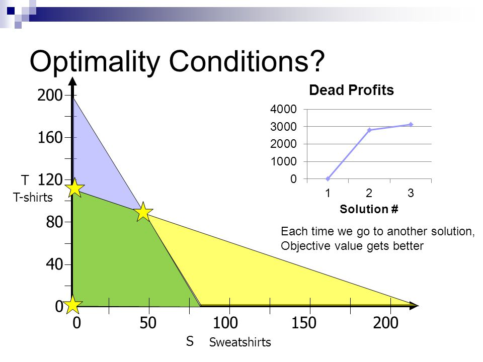 Optimality Conditions? 050100150200 160 40 80 120 0 200 Sweatshirts T-shirts T S Each time we go to another solution, Objective value gets better