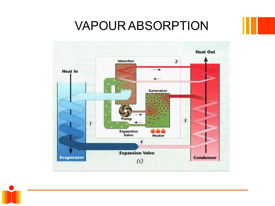 DISADVANTAGES VAPOUR COMPRESSION  Require CFC, HCFC, or other ozone harming refrigerants  Increase global warming effect  Loud/noisy  Typical efficiency is 40-55% of Carnot limit  Moving parts and intricate design  Prone to breakdown VAPOUR ABSORPTION  Requires large heat source  Can t use electricity directly  Require CFC, HCFC, or other ozone harming refrigerants  Increase global warming effect  Inefficient