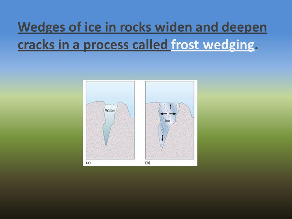 Wedges of ice in rocks widen and deepen cracks in a process called frost wedging.