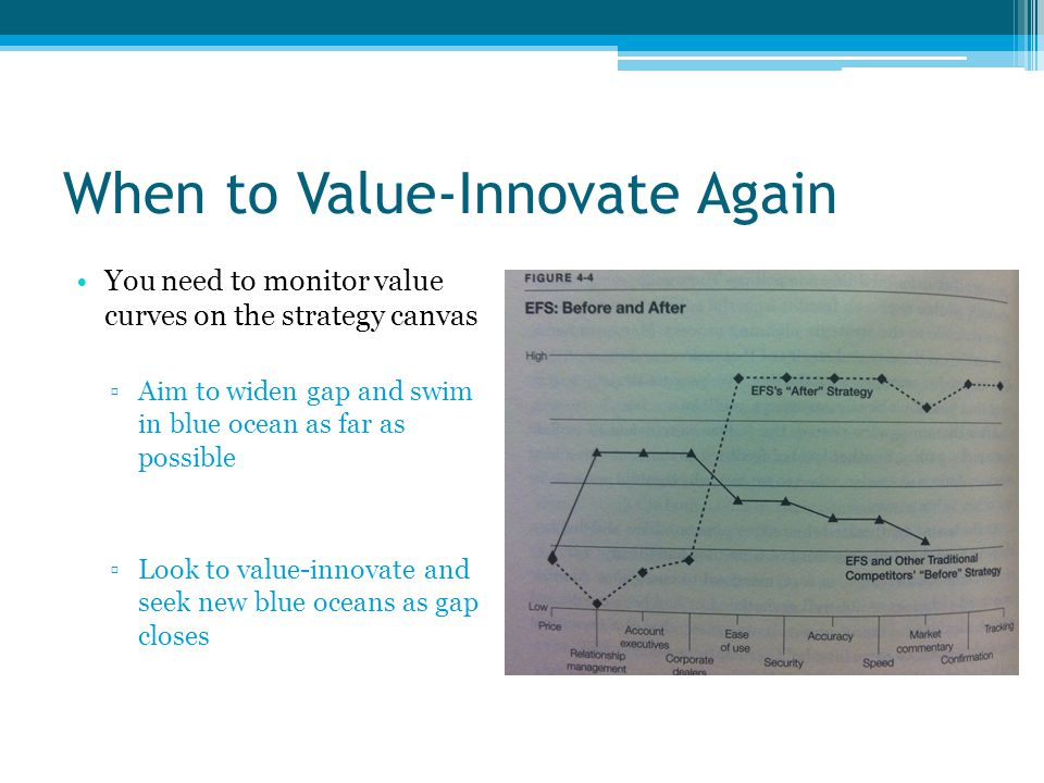 When to Value-Innovate Again You need to monitor value curves on the strategy canvas ▫Aim to widen gap and swim in blue ocean as far as possible ▫Look to value-innovate and seek new blue oceans as gap closes