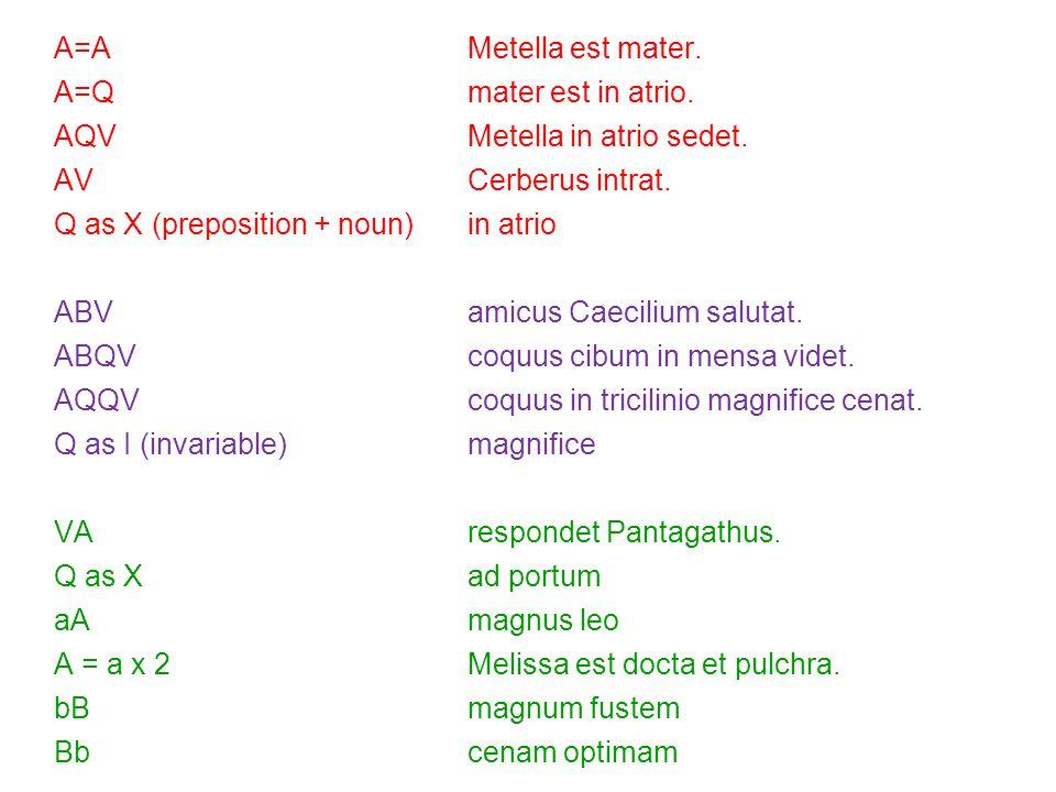 28 A=AMetella est mater. A=Qmater est in atrio. AQVMetella in atrio sedet.