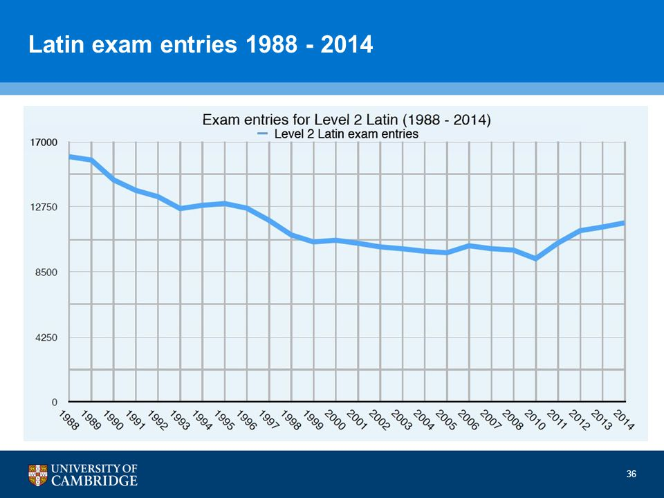 Latin exam entries 1988 - 2014 36
