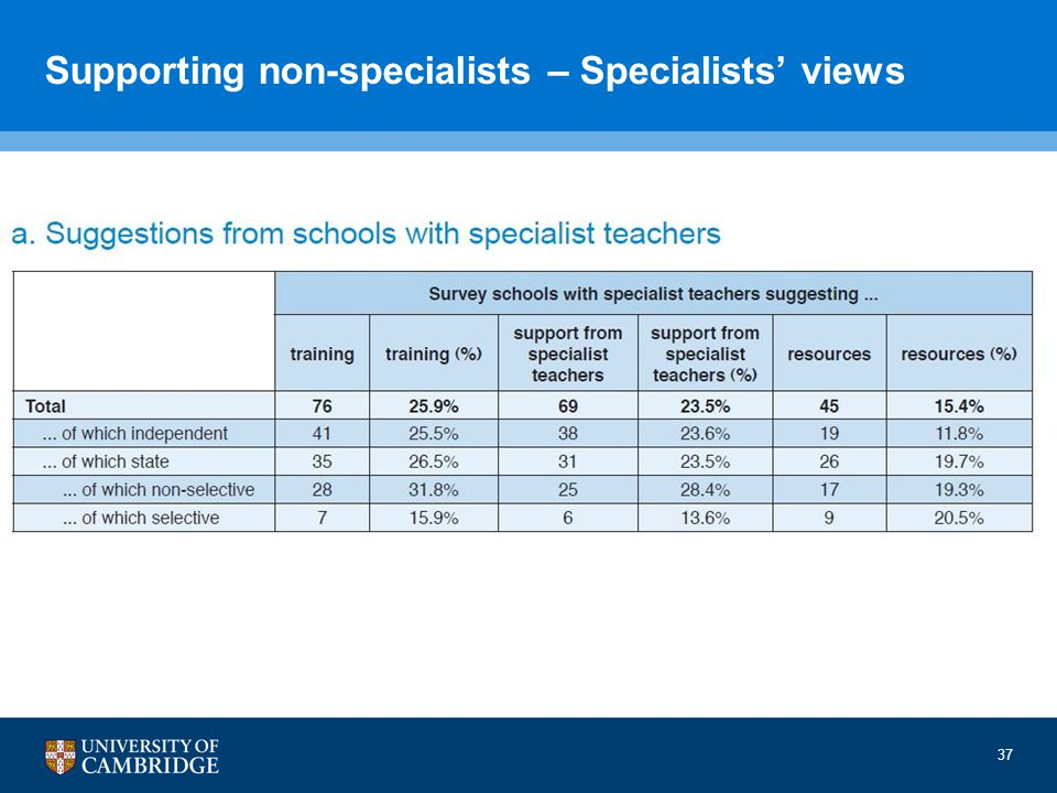 Supporting non-specialists – Specialists' views 37
