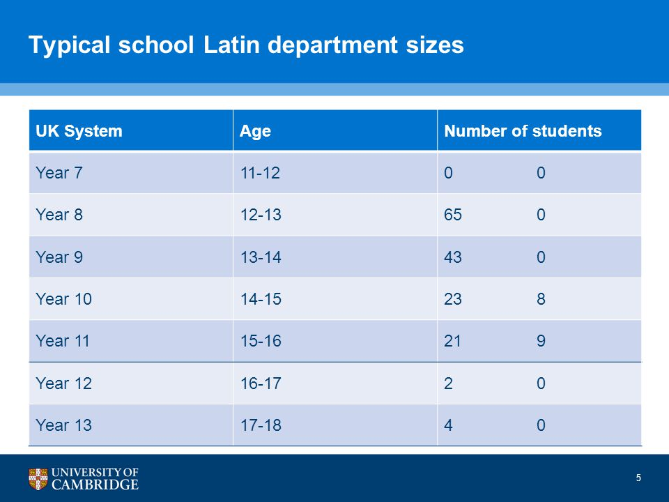 Typical school Latin department sizes UK SystemAgeNumber of students Year 711-120 Year 812-13650 Year 913-14430 Year 1014-15238 Year 1115-16219 Year 1216-172020 Year 1317-184040 5