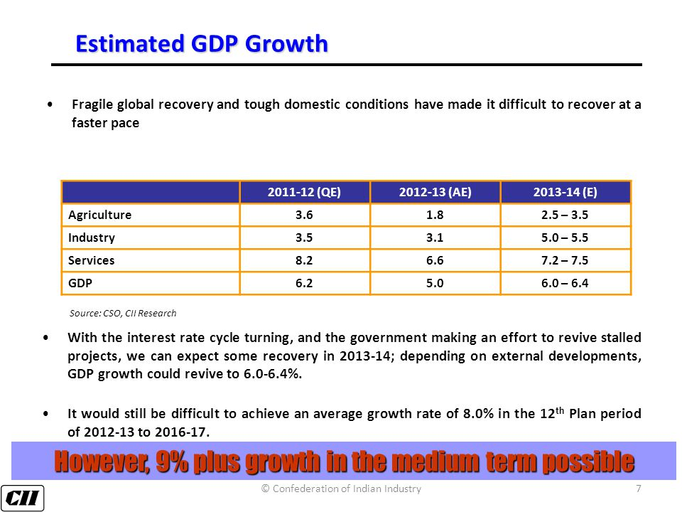 7 Estimated GDP Growth With the interest rate cycle turning, and the government making an effort to revive stalled projects, we can expect some recovery in 2013-14; depending on external developments, GDP growth could revive to 6.0-6.4%.