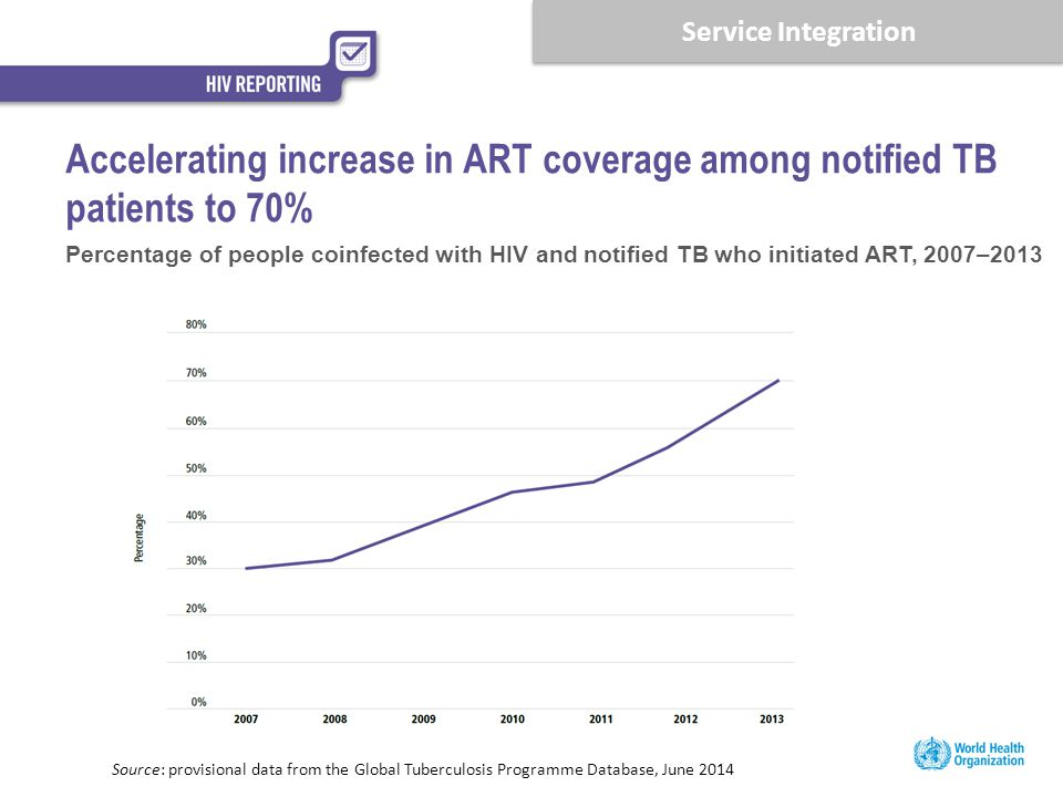 Accelerating increase in ART coverage among notified TB patients to 70% Percentage of people coinfected with HIV and notified TB who initiated ART, 20
