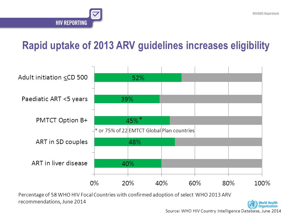 Rapid uptake of 2013 ARV guidelines increases eligibility Percentage of 58 WHO HIV Focal Countries with confirmed adoption of select WHO 2013 ARV reco