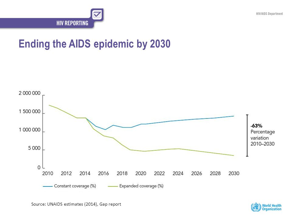 Ending the AIDS epidemic by 2030 Source: UNAIDS estimates (2014), Gap report