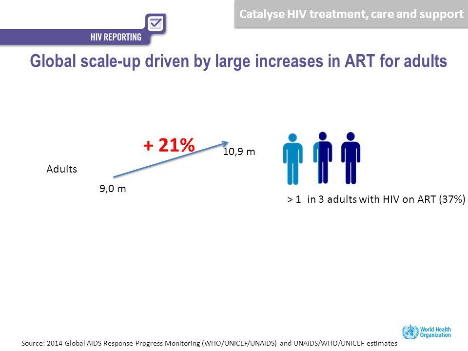 Ending the AIDS epidemic by 2030 Source: UNAIDS estimates (2014), Gap report