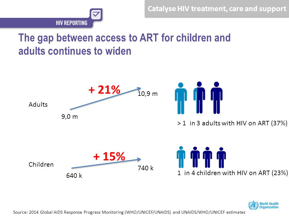 Child – adult coverage gap is widening Rapid uptake of new guidance, innovation is driving country responses New eligibility criteria call for new ambitious treatment targets Conclusions: Main figures and messages 12.9 million on ART globally, record 2 million increase in 2013 12.9 million on ART globally, record 2 million increase in 2013 740 000 children on ART, only 15% more than in 2012 740 000 children on ART, only 15% more than in 2012 40-50% of countries have adopted 2013 ARV guidelines HIV response blazes the trail for universal health coverage Consolidation around integrated [HIV] service packages Failure in reaching key populations Since 2009, 25% drop in mortality, but only 15% drop in incidence