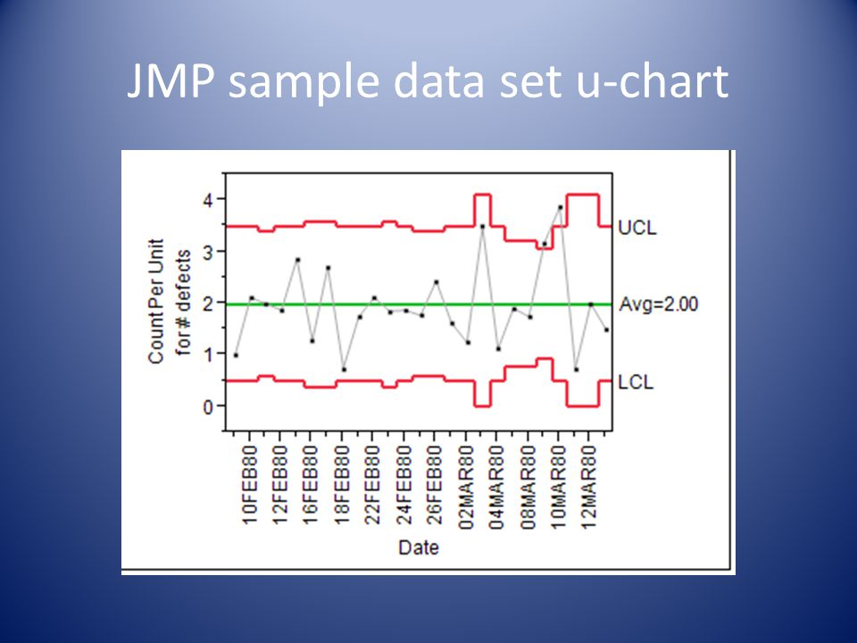 JMP sample data set u-chart