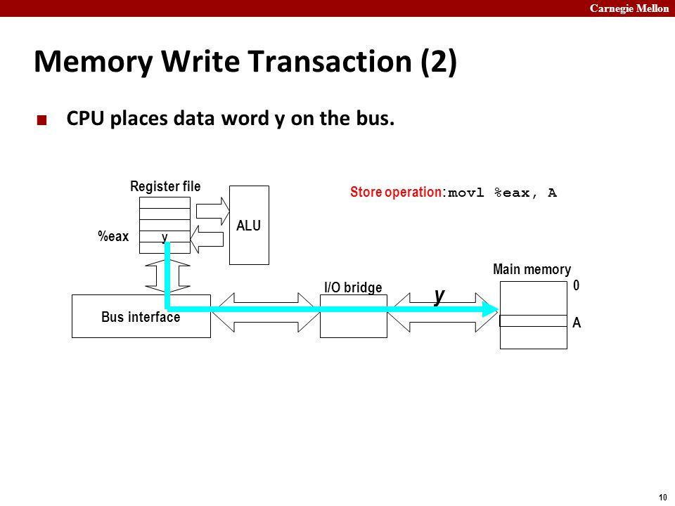 Carnegie Mellon 10 Memory Write Transaction (2) CPU places data word y on the bus.