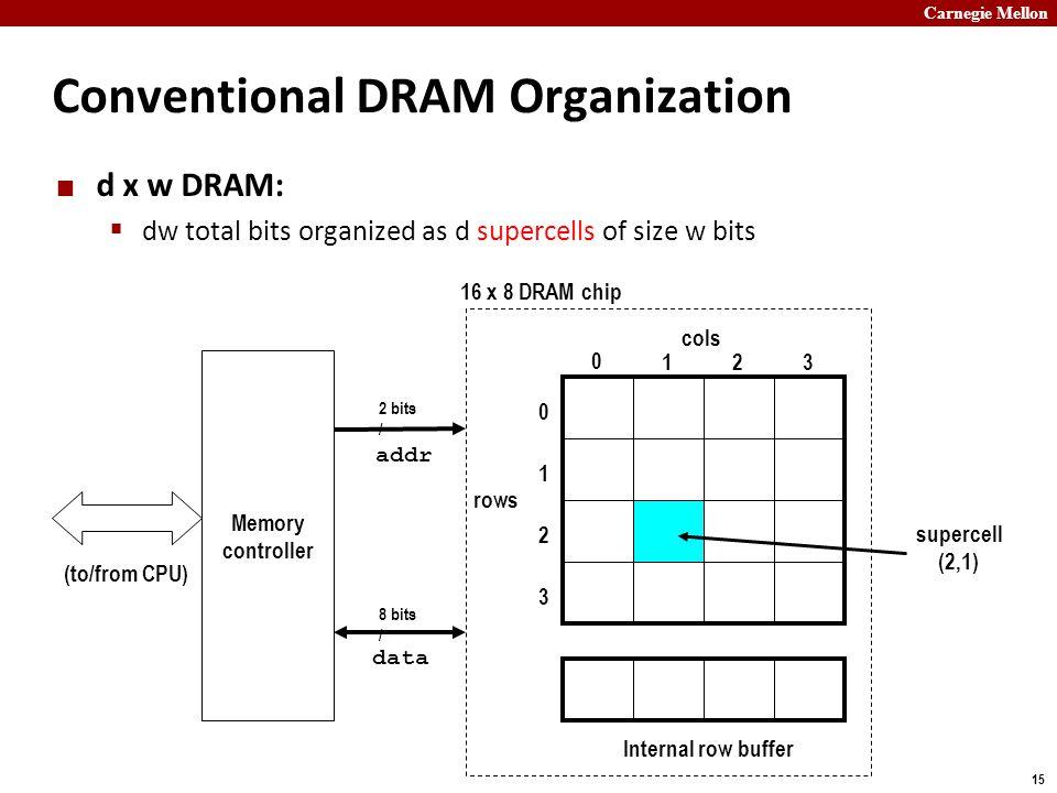 Carnegie Mellon 15 Conventional DRAM Organization d x w DRAM:  dw total bits organized as d supercells of size w bits cols rows 0 123 0 1 2 3 Interna