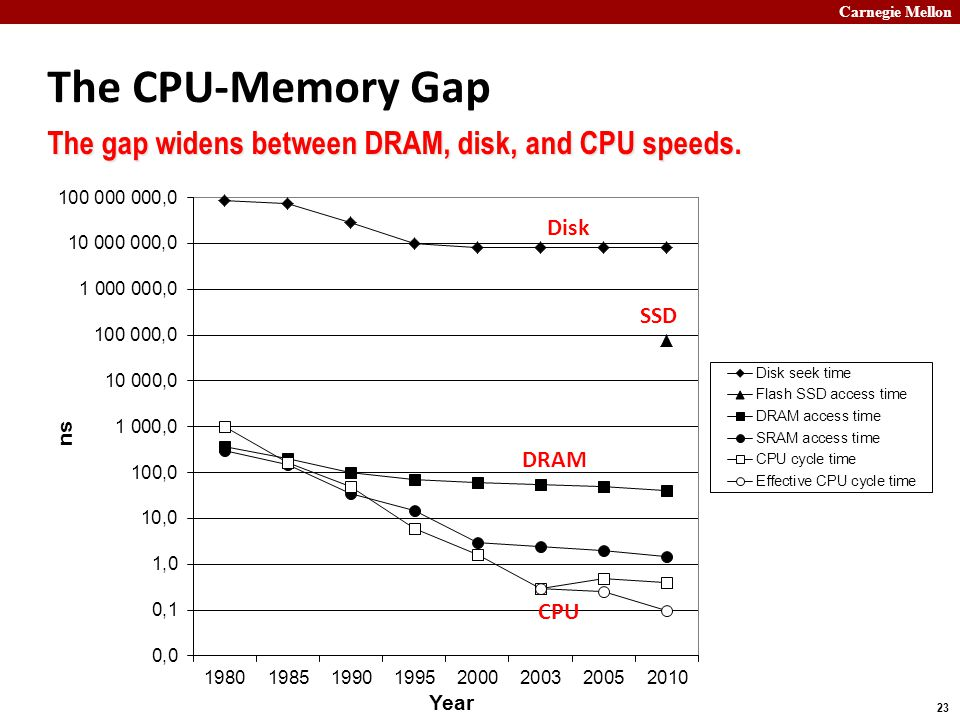 Carnegie Mellon 23 The CPU-Memory Gap The gap widens between DRAM, disk, and CPU speeds. Disk DRAM CPU SSD