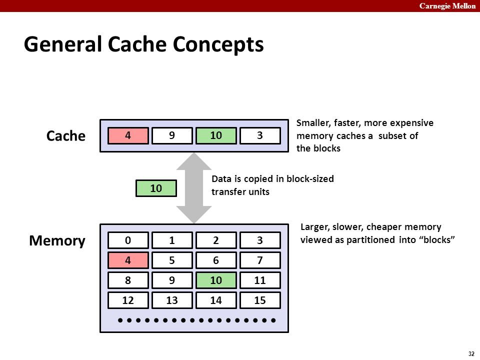 Carnegie Mellon 32 General Cache Concepts 0123 4567 891011 12131415 89143 Cache Memory Larger, slower, cheaper memory viewed as partitioned into blocks Data is copied in block-sized transfer units Smaller, faster, more expensive memory caches a subset of the blocks 4 4 4 10
