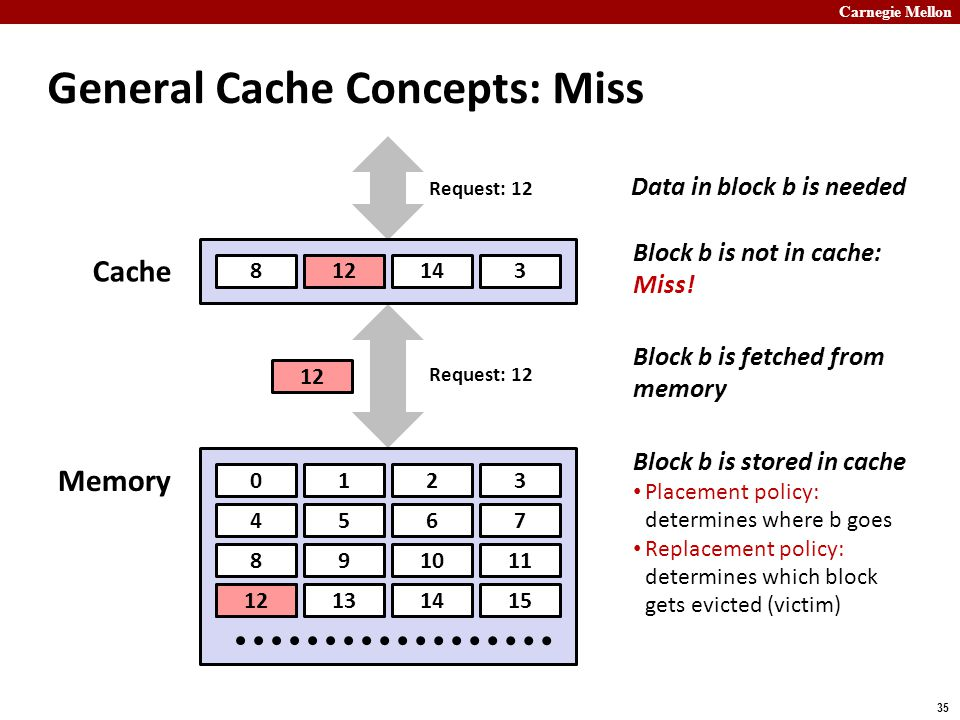 Carnegie Mellon 35 General Cache Concepts: Miss 0123 4567 891011 12131415 89143 Cache Memory Data in block b is needed Request: 12 Block b is not in cache: Miss.