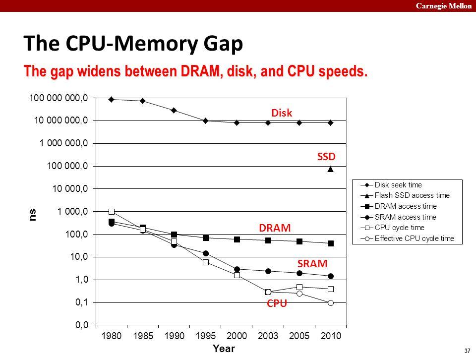 Carnegie Mellon 37 The CPU-Memory Gap The gap widens between DRAM, disk, and CPU speeds. Disk DRAM CPU SSD SRAM