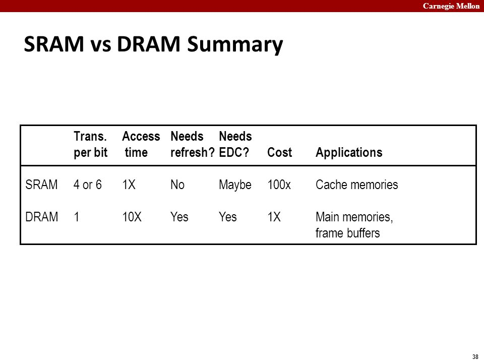 Carnegie Mellon 38 SRAM vs DRAM Summary Trans.AccessNeedsNeeds per bit timerefresh?EDC?CostApplications SRAM4 or 61XNoMaybe100xCache memories DRAM110XYesYes1XMain memories, frame buffers
