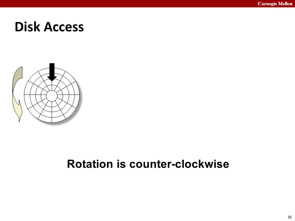 Carnegie Mellon 55 Disk Access Rotation is counter-clockwise