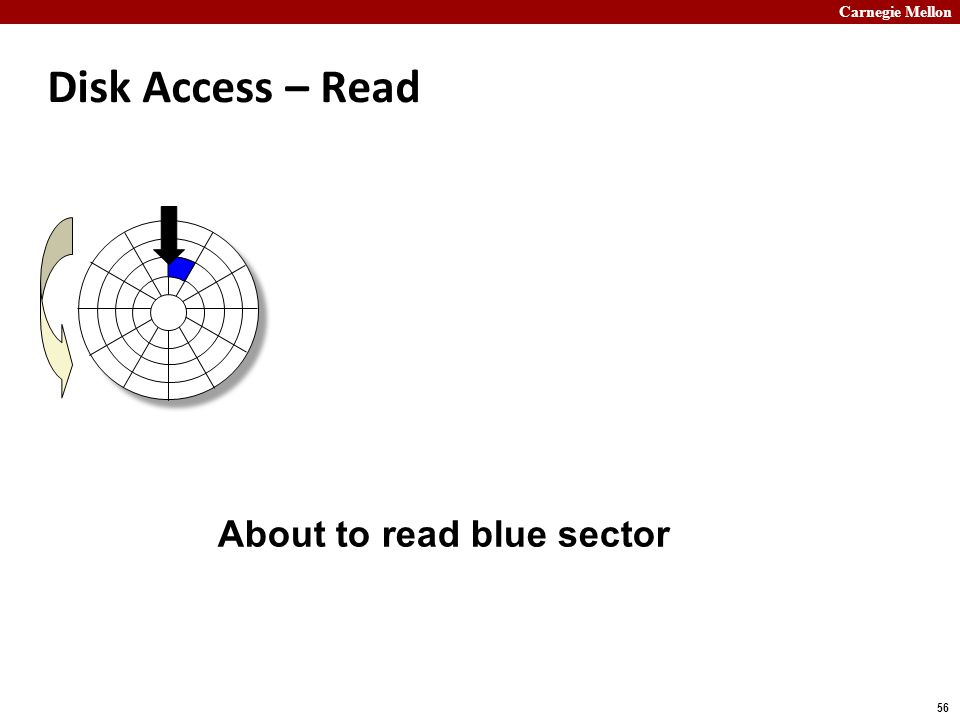 Carnegie Mellon 56 Disk Access – Read About to read blue sector