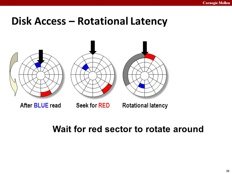 Carnegie Mellon 60 Disk Access – Rotational Latency After BLUE readSeek for REDRotational latency Wait for red sector to rotate around