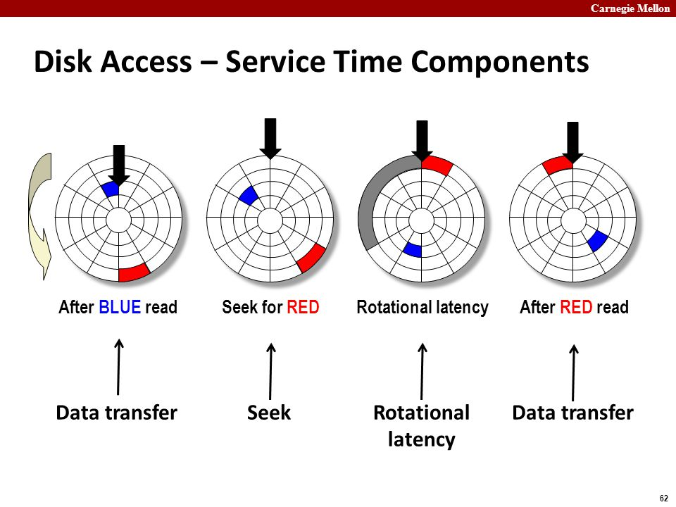 Carnegie Mellon 62 Disk Access – Service Time Components After BLUE readSeek for REDRotational latencyAfter RED read Data transferSeekRotational laten