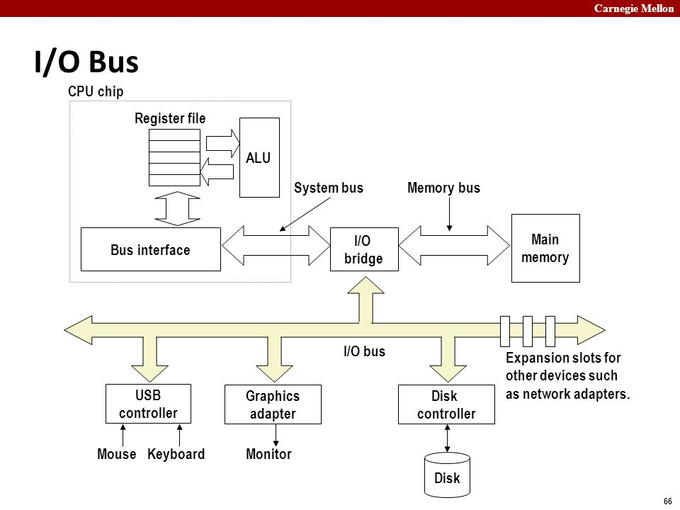 Carnegie Mellon 66 I/O Bus Main memory I/O bridge Bus interface ALU Register file CPU chip System busMemory bus Disk controller Graphics adapter USB c