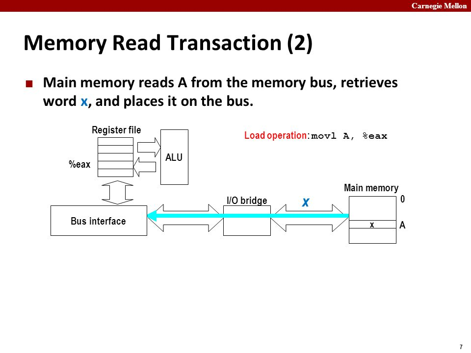 Carnegie Mellon 7 Memory Read Transaction (2) Main memory reads A from the memory bus, retrieves word x, and places it on the bus.