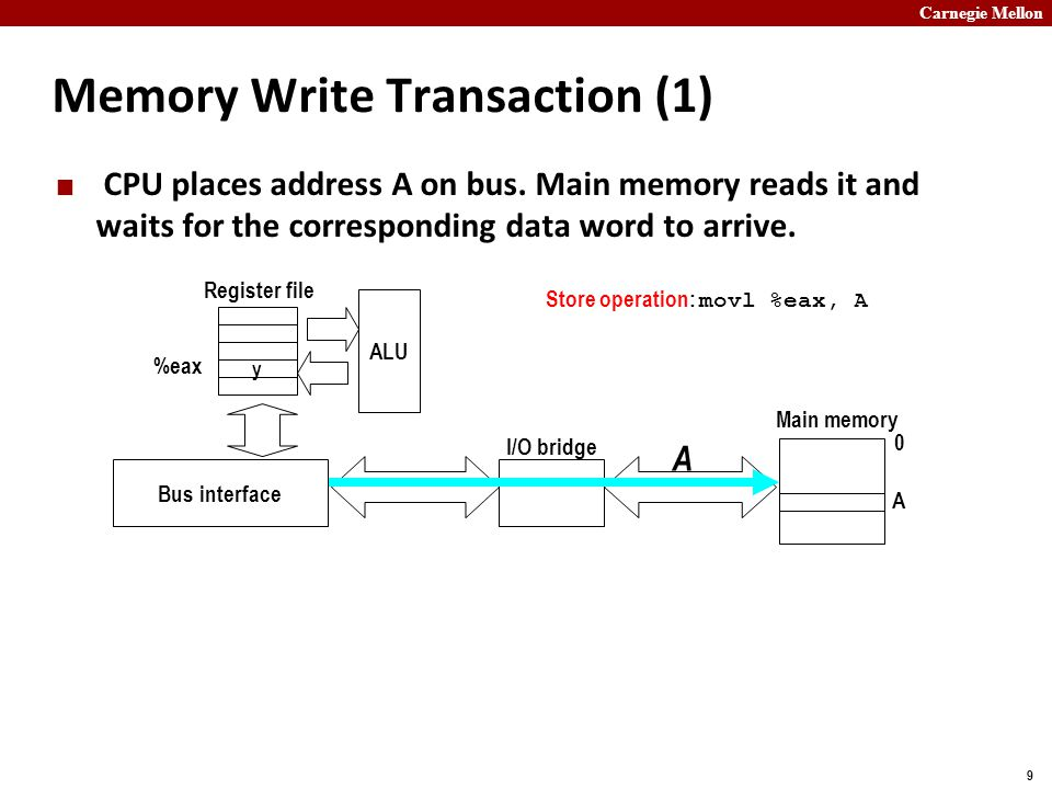 Carnegie Mellon 9 Memory Write Transaction (1) CPU places address A on bus.