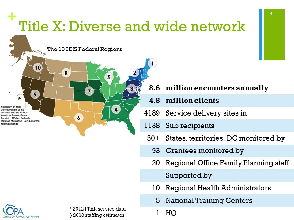 + 8.6million encounters annually 4.8million clients 4189Service delivery sites in 1138Sub recipients 50+States, territories, DC monitored by 93Grantees monitored by 20Regional Office Family Planning staff Supported by 10Regional Health Administrators 5National Training Centers 1HQ Title X: Diverse and wide network 4 * 2012 FPAR service data § 2013 staffing estimates The 10 HHS Federal Regions 4