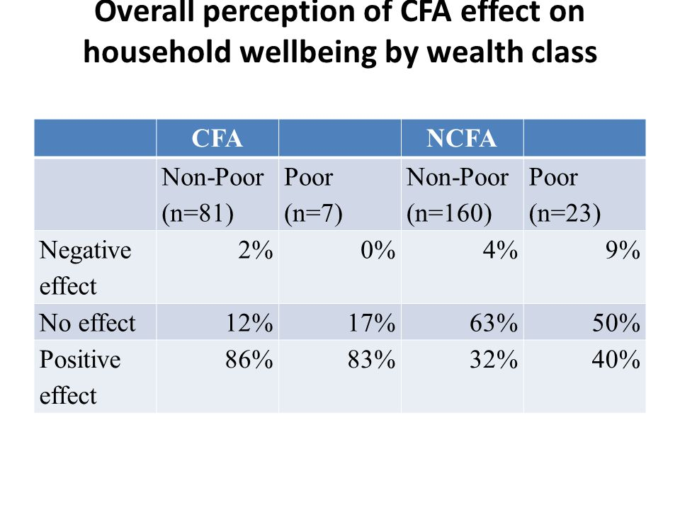Overall perception of CFA effect on household wellbeing by wealth class CFANCFA Non-Poor (n=81) Poor (n=7) Non-Poor (n=160) Poor (n=23) Negative effect 2%0%4%9% No effect12%17%63%50% Positive effect 86%83%32%40%