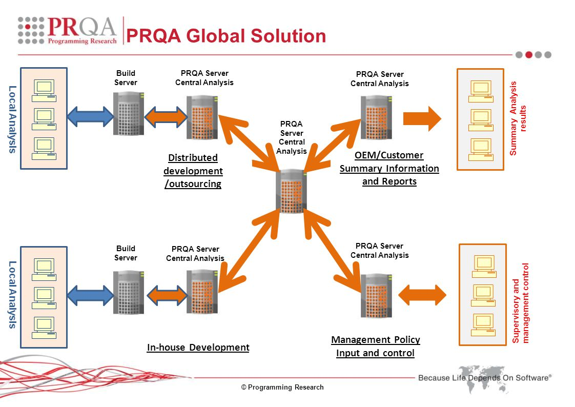 © Programming Research PRQA Global Solution Build Server Summary Analysis results Build Server PRQA Server Central Analysis Supervisory and management control PRQA Server Central Analysis PRQA Server Central Analysis PRQA Server Central Analysis PRQA Server Central Analysis Distributed development /outsourcing In-house Development OEM/Customer Summary Information and Reports Management Policy Input and control Local Analysis