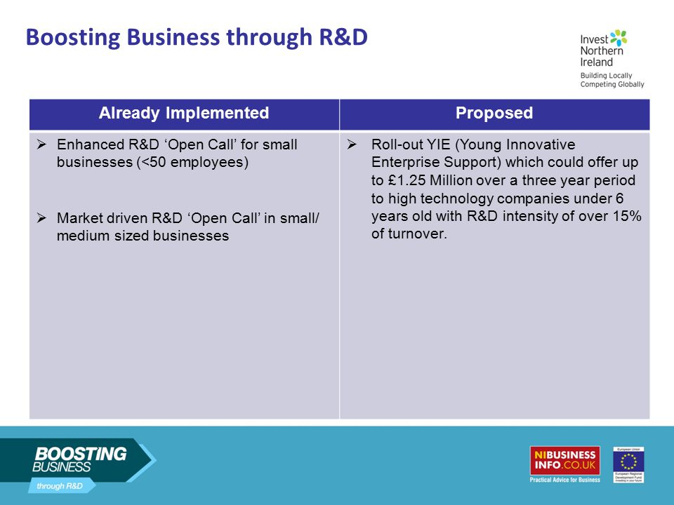 Boosting Business through R&D Already ImplementedProposed  Enhanced R&D 'Open Call' for small businesses (<50 employees)  Market driven R&D 'Open Ca
