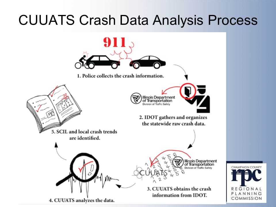 CUUATS Crash Data Analysis Process