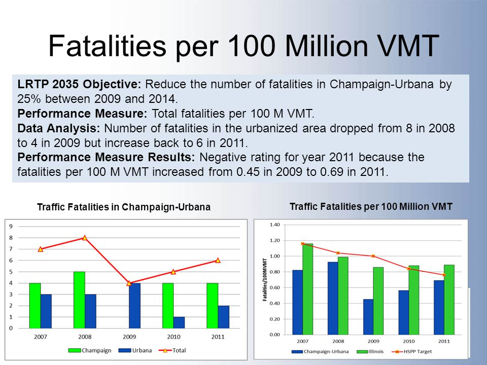 Fatalities per 100 Million VMT LRTP 2035 Objective: Reduce the number of fatalities in Champaign-Urbana by 25% between 2009 and 2014.