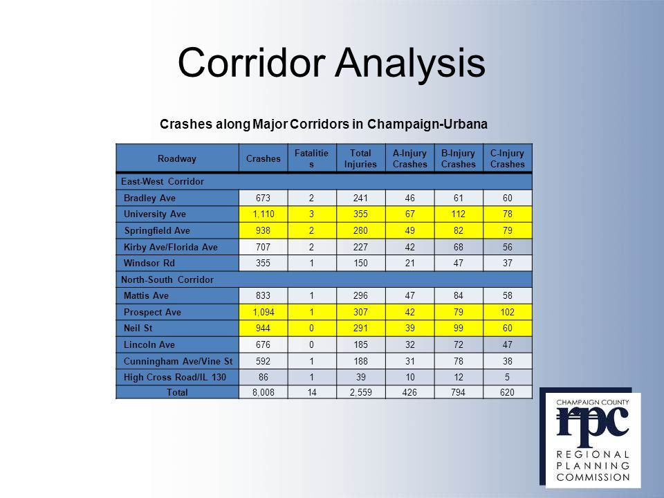 Corridor Analysis RoadwayCrashes Fatalitie s Total Injuries A-Injury Crashes B-Injury Crashes C-Injury Crashes East-West Corridor Bradley Ave6732241466160 University Ave1,11033556711278 Springfield Ave9382280498279 Kirby Ave/Florida Ave7072227426856 Windsor Rd3551150214737 North-South Corridor Mattis Ave8331296478458 Prospect Ave1,09413074279102 Neil St9440291399960 Lincoln Ave6760185327247 Cunningham Ave/Vine St5921188317838 High Cross Road/IL 1308613910125 Total8,008142,559426794620 Crashes along Major Corridors in Champaign-Urbana