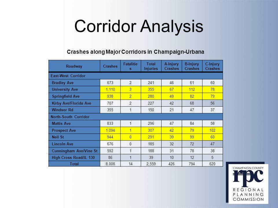 Corridor Analysis RoadwayCrashes Fatalitie s Total Injuries A-Injury Crashes B-Injury Crashes C-Injury Crashes East-West Corridor Bradley Ave673224146