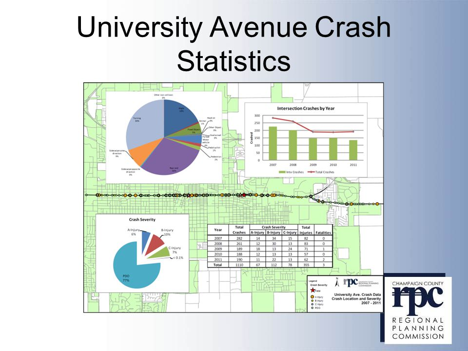 University Avenue Crash Statistics