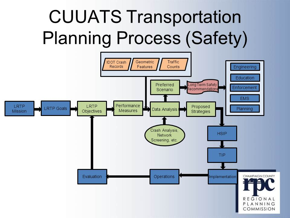 CUUATS Transportation Planning Process (Safety) LRTP Mission LRTP Goals LRTP Objectives Performance Measures Data Analysis Crash Analysis, Network Screening, etc.